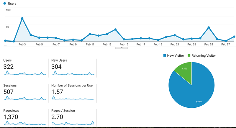 Stats on ViciousFoodie.com February