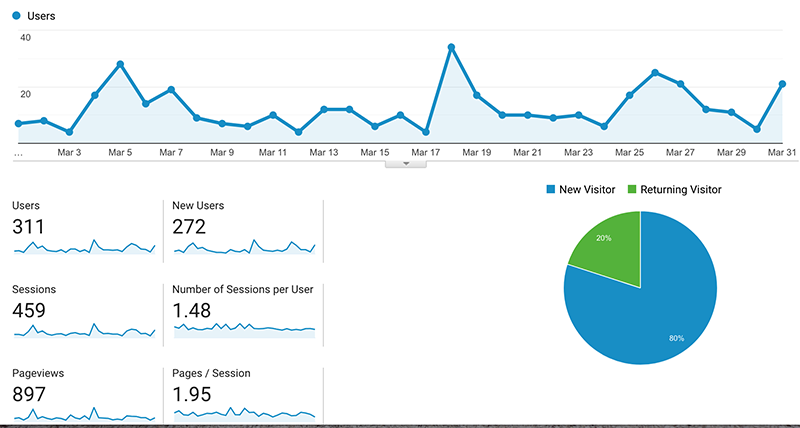 March analytics report