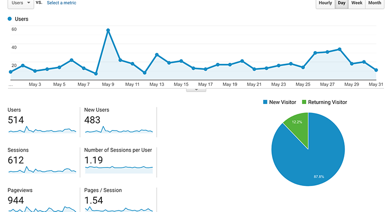 May report: Can a brand-new blog make money within a year?