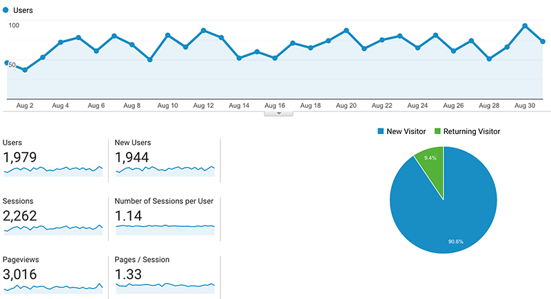 August stats from Google analytics