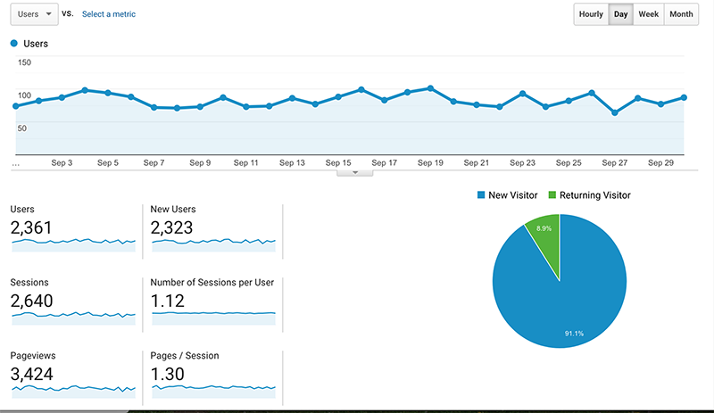 Google Analytics report for September blog traffic