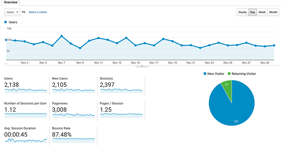 November Google Analytics