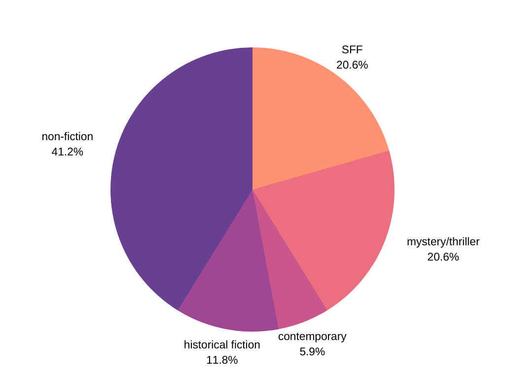 2021 Q1 reading breakdown: non-fiction, SFF, contemporary, and mystery/thriller